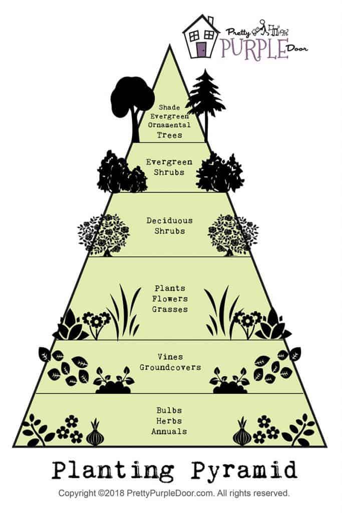 The Layered Planting Pyramid