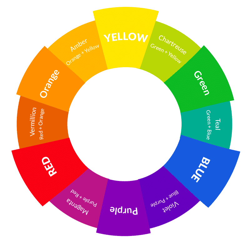 Color wheel for garden color schemes