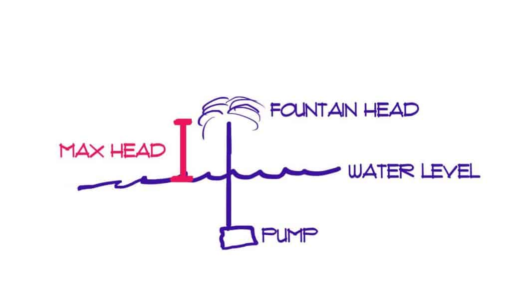 Fountain pump max head
